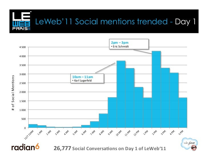 LeWeb'11 Social mentions trended - Day 1                                                                                  ...