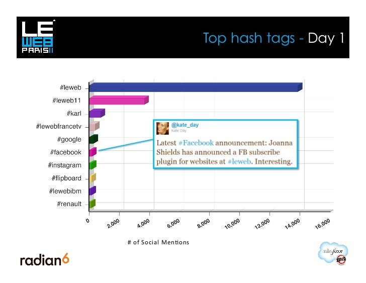 Top hash tags - Day 1#	  of	  Social	  Men<ons