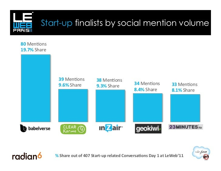 Start-up finalists by social mention volume80	  Men<ons	  19.7%	  Share	                         39	  Men<ons	            ...