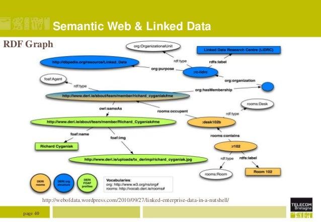 Semantic Web & Linked Data RDF Graph  http://webofdata.wordpress.com/2010/09/27/linked-enterprise-data-in-a-nutshell/ page...