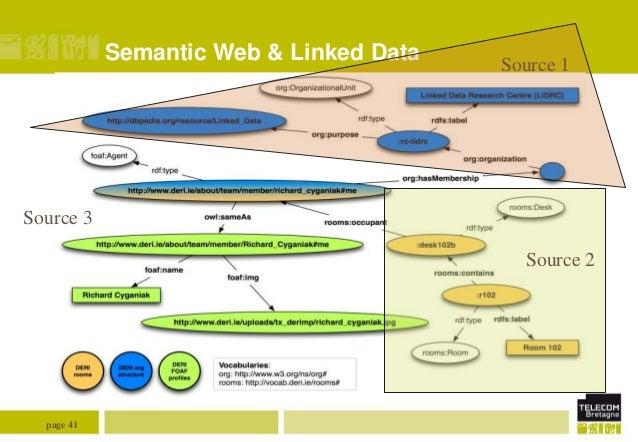 Semantic Web & Linked Data  Source 1  Source 3 Source 2  page 41