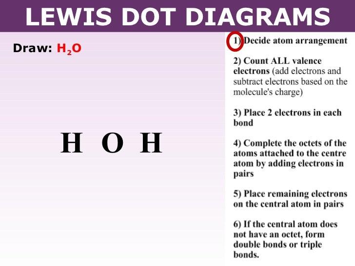 Lewis Dot Diagrams