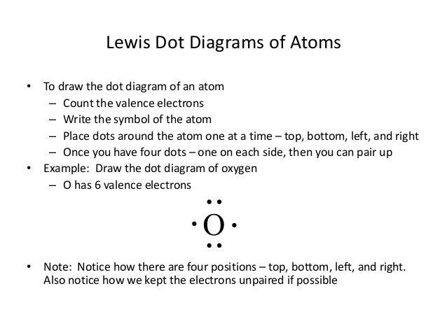 dot diagram