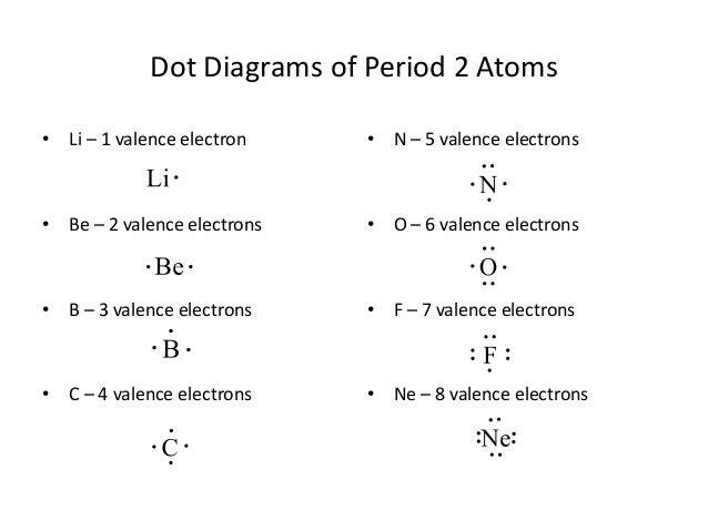 Electron Dot Diagram For Fluorine Schematic Diagrams