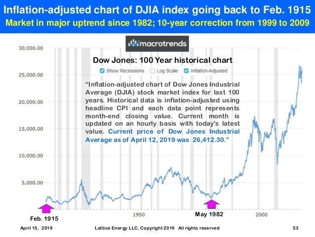 Lewis Larsen - DJIA approaches previous all-time record high