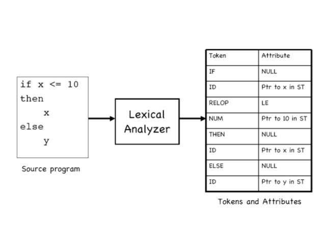 lexical approach for sentiment analysis in Sentiment classification in twitter messages our system combines the lexicon- based and machine learning approaches, as well as uses simple rules to aid in.
