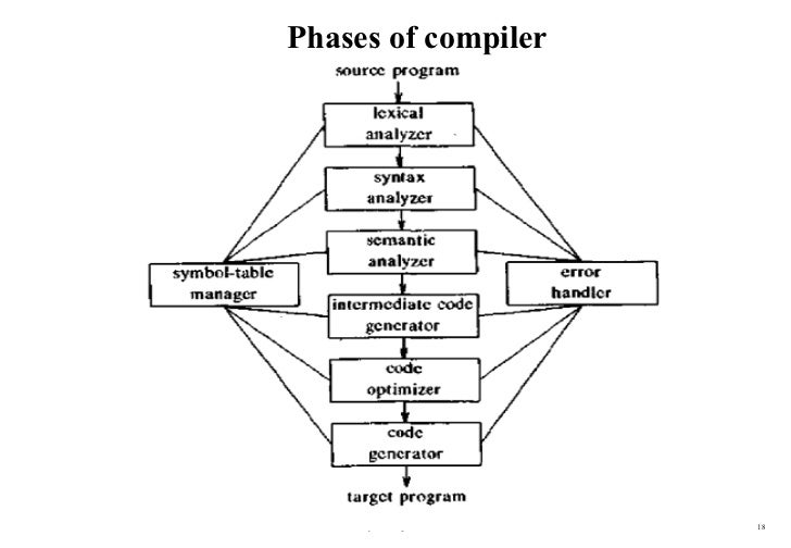 explain the phases of compiler Question: what are the different phases of compiler illustrate compilers internal representation of source program for following statement after each phase position:- initial + rate $\times$ 60.