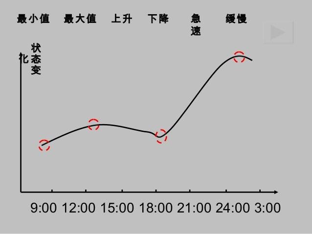 IELTS writing line graph Task 1 --- Lexical range line graph Slide 2