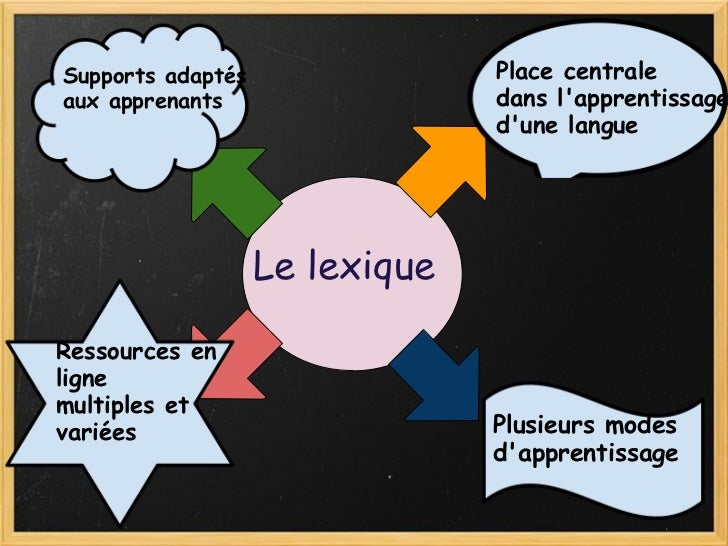 Le lexique Place centrale dans l'apprentissage d'une langue Plusieurs modes  d'apprentissage Supports adaptés  aux apprena...