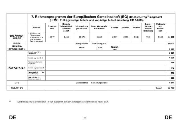 7. Rahmenprogramm der Europäischen Gemeinschaft (EG) (Höchstbetrag11 insgesamt (in Mio. EUR ), jeweilige Anteile und vorlä...