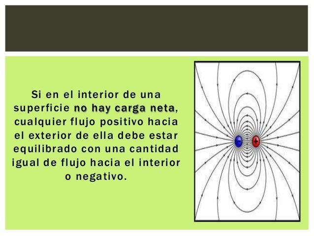 Electromagnetismo: Ley de Gauss Slide 3
