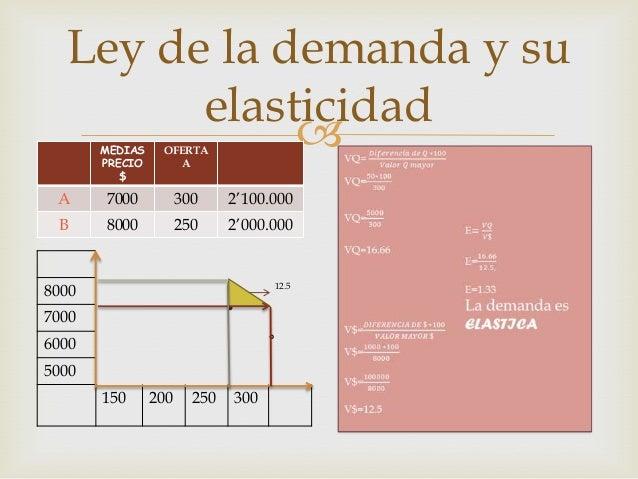 Ley de la demanda y su elasticidad  MEDIAS PRECIO $  OFERTA A  A  7000  300  2'100.000  B  8000  250  2'000.000  12.5  80...