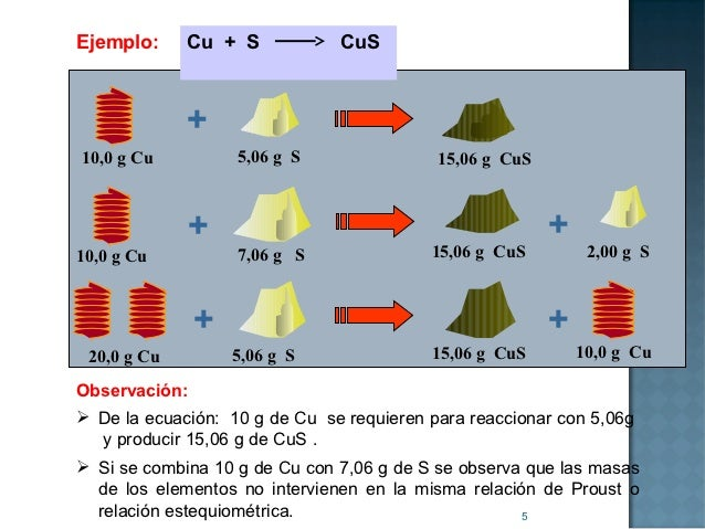 Ejemplo:     Cu + S            CuS             +10,0 g Cu          5,06 g S                15,06 g CuS             +      ...