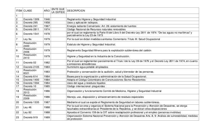 ITEMCLASEAÑOENTE QUE LA EXPIDEDESCRIPCION12Decreto 13091946Reglamento Higiene y Seguridad Industrial3Decreto 2951958...