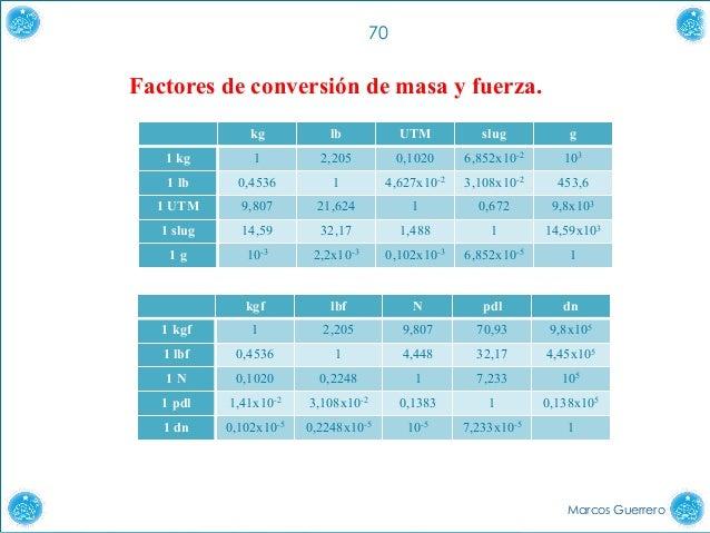 By billupsforcongress Conversion G cm 3 En Kg m 3