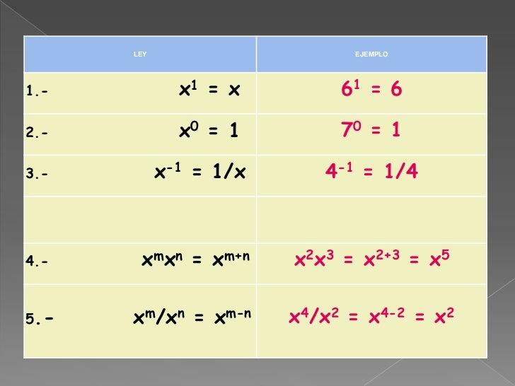 Leyes de los exponentes presentación Slide 5