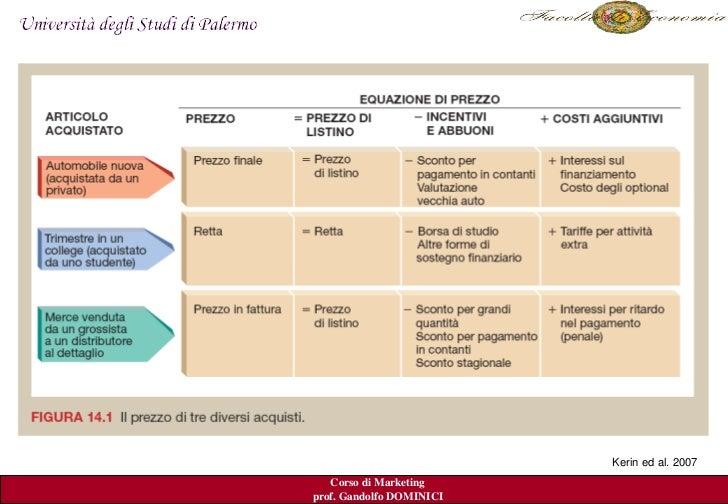 Lez14+15 Prezzo Slide 3
