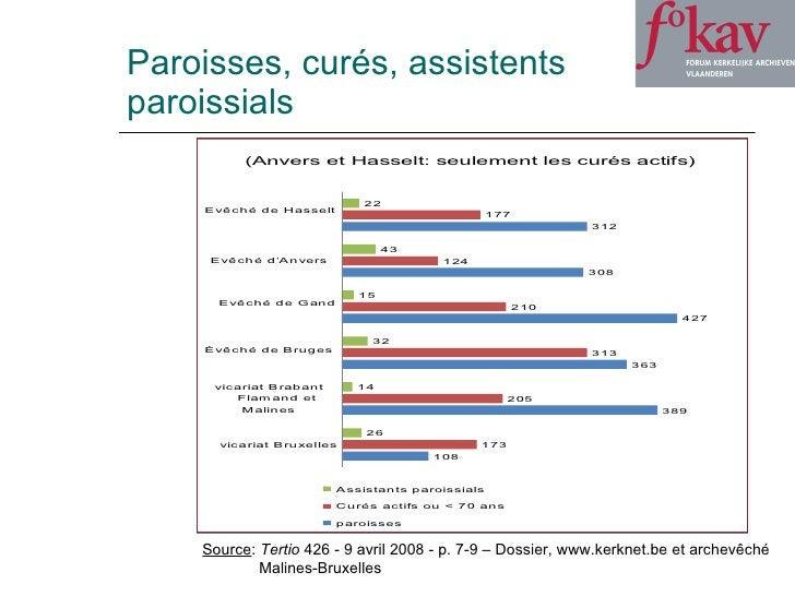 Paroisses, curés, assistents  paroissials Source :  Tertio  426 - 9 avril 2008 - p. 7-9 – Dossier, www.kerknet.be et arche...