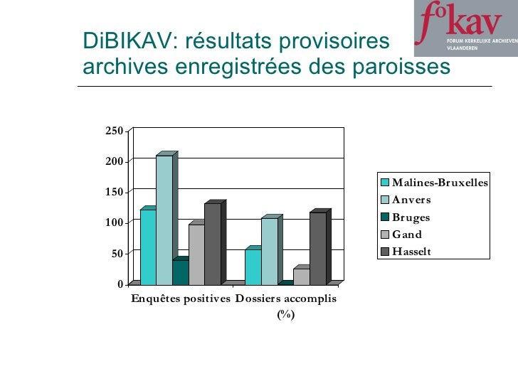 DiBIKAV: résultats provisoires archives enregistrées des paroisses