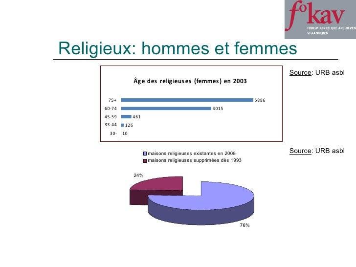 Religieux: hommes et femmes Source : URB asbl Source : URB asbl
