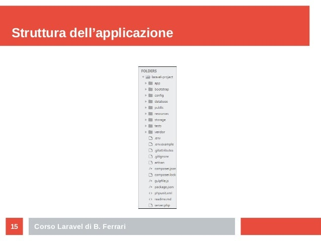 Corso Laravel di B. Ferrari15 Struttura dell'applicazione