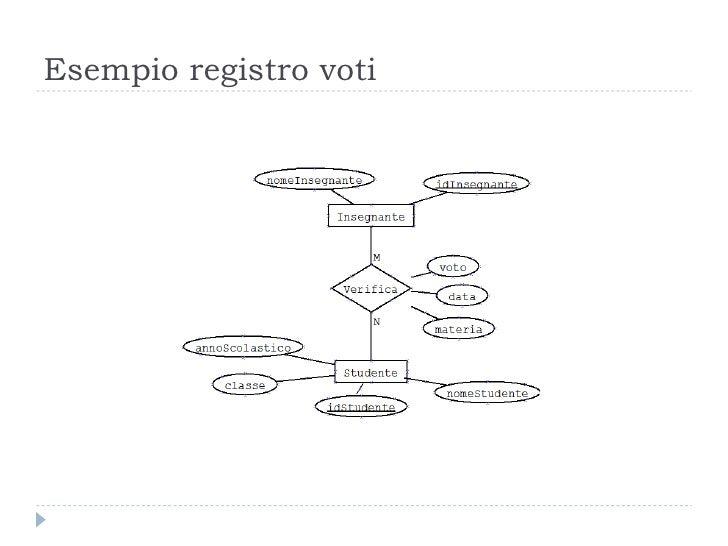 Esempio registro voti