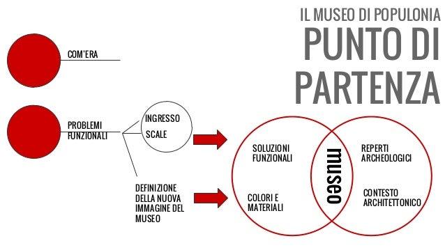 IL MUSEO DI POPULONIA PUNTO DI PARTENZA COM'ERA PROBLEMI FUNZIONALI INGRESSO SCALE DEFINIZIONE DELLA NUOVA IMMAGINE DEL MU...