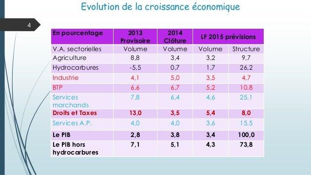 Evolution de la croissance économique 4 En pourcentage 2013 Provisoire 2014 Clôture LF 2015 prévisions V.A. sectorielles V...
