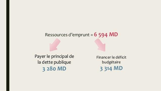 Loi de finances 2016 de la tunisie for Endettement exterieur