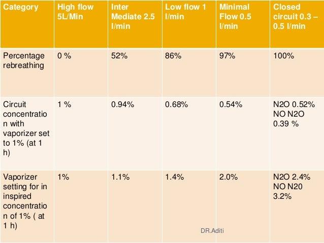 Category High flow 5L/Min Inter Mediate 2.5 l/min Low flow 1 l/min Minimal Flow 0.5 l/min Closed circuit 0.3 – 0.5 l/min P...
