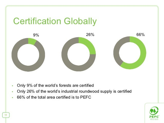 Certification Globally                    9%                           26%                          66%     §   Only 9% ...
