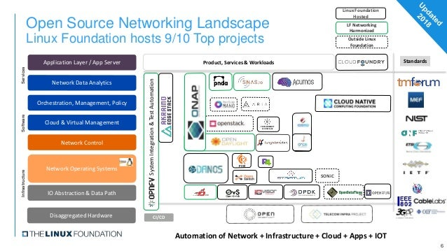 Open Source Networking Landscape Linux Foundation hosts 9/10 Top projects 6 Product, Services & Workloads CI/CD Linux Foun...