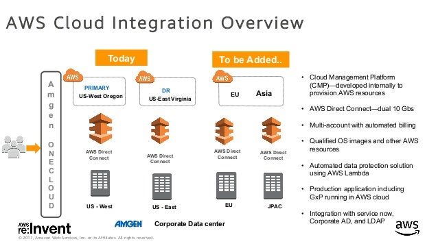 How to Migrate SAP Applications to AWS While Maintaining Compliance w…