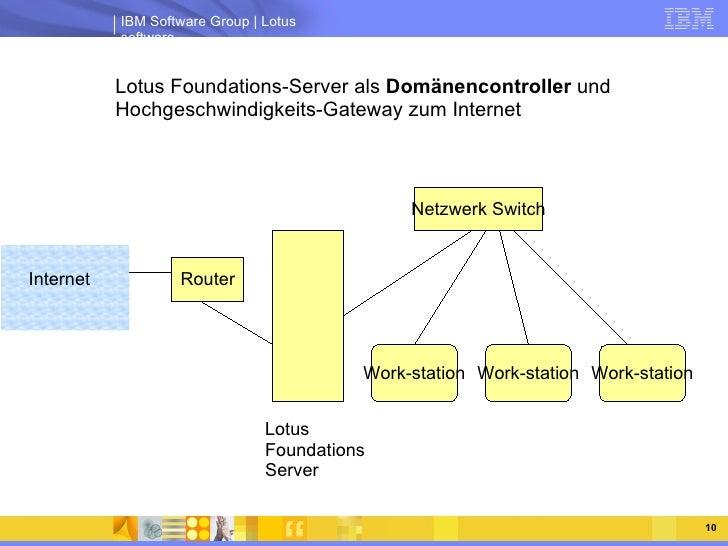<ul><ul><li>Lotus Foundations-Server als  Domänencontroller  und Hochgeschwindigkeits-Gateway zum Internet </li></ul></ul>...