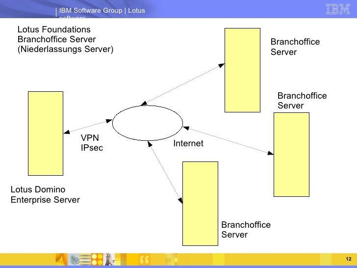 Lotus Foundations Branchoffice Server (Niederlassungs Server) Lotus Domino Enterprise Server VPN IPsec Branchoffice Server...