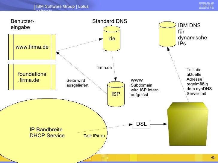 IBM DNS für dynamische IPs Standard DNS Teilt die aktuelle Adresse regelmäßig dem dynDNS Server mit Benutzer- eingabe WWW ...