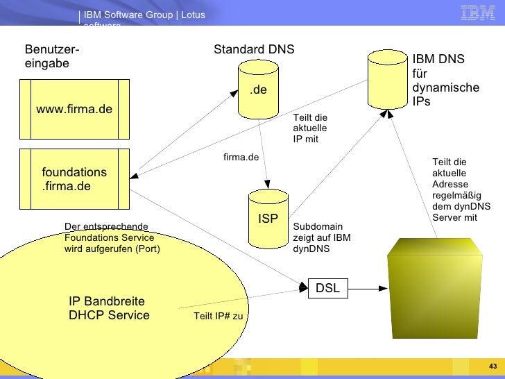 IBM DNS für dynamische IPs Standard DNS Teilt die aktuelle Adresse regelmäßig dem dynDNS Server mit Benutzer- eingabe Subd...