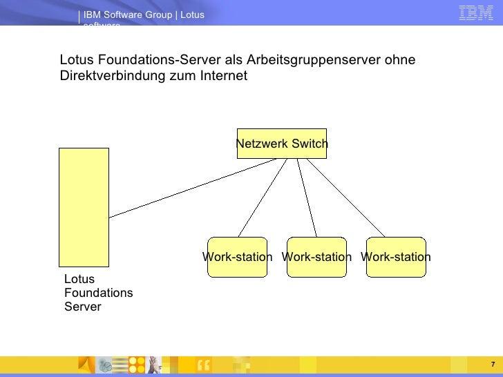 <ul><ul><li>Lotus Foundations-Server als Arbeitsgruppenserver ohne Direktverbindung zum Internet </li></ul></ul>Lotus Foun...