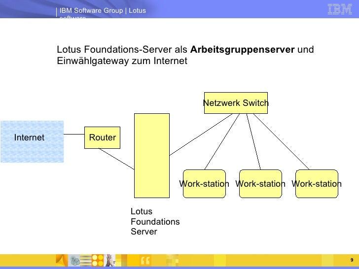 <ul><ul><li>Lotus Foundations-Server als  Arbeitsgruppenserver  und Einwählgateway zum Internet </li></ul></ul>Lotus Found...