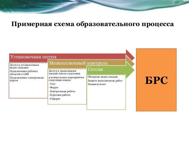 Примерная схема образовательного процесса Установочная сессия Доступ к установочным видео-лекциям Подключение рабочих обла...