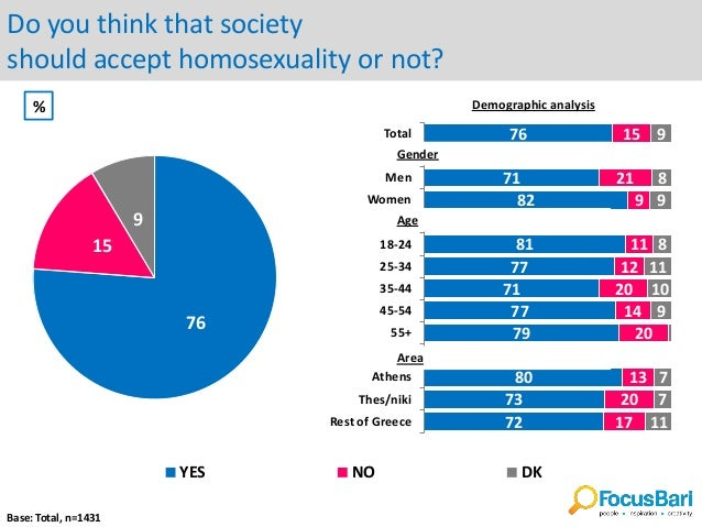 Homosexuality polls surveys