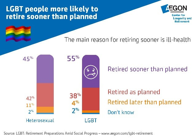 LGBT people more likely to retire sooner
