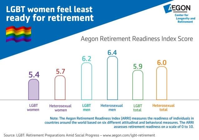 LGBT women feel least prepared for retirement