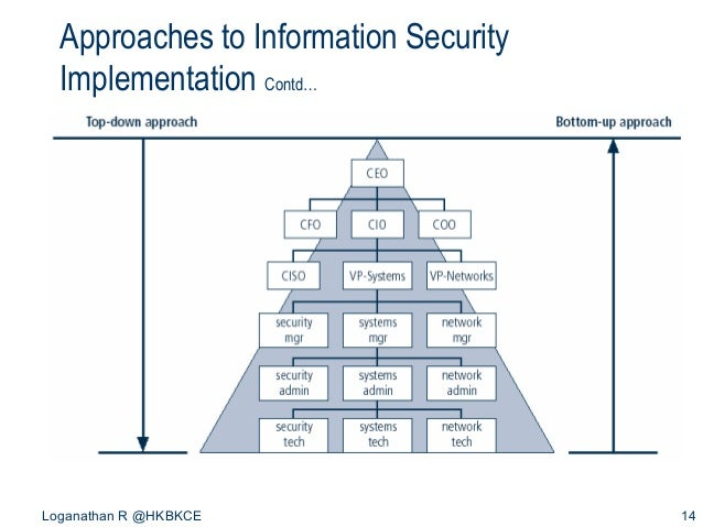 Introduction to information security 14 approaches to information security malvernweather Image collections