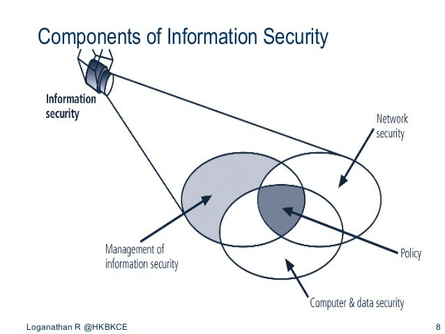 Introduction to information security components of information security loganathan r hkbkce 8 malvernweather Image collections