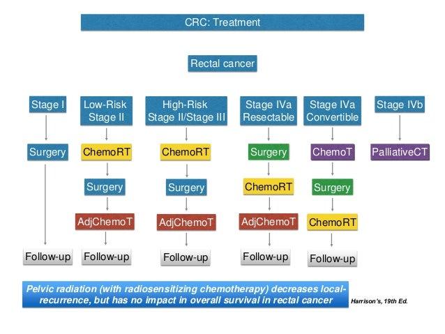 Ces 2016 02 Colorectal Cancer