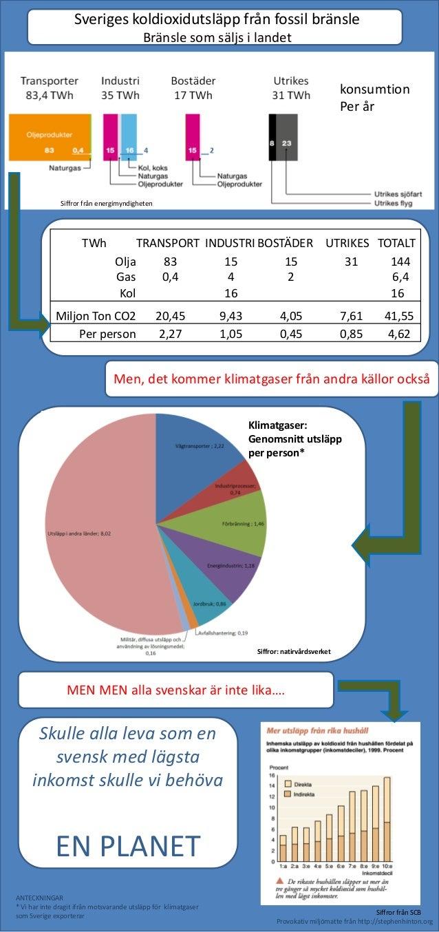 Sveriges koldioxidutsläpp från fossil bränsle Bränsle som säljs i landet  konsumtion Per år  Siffror från energimyndighete...