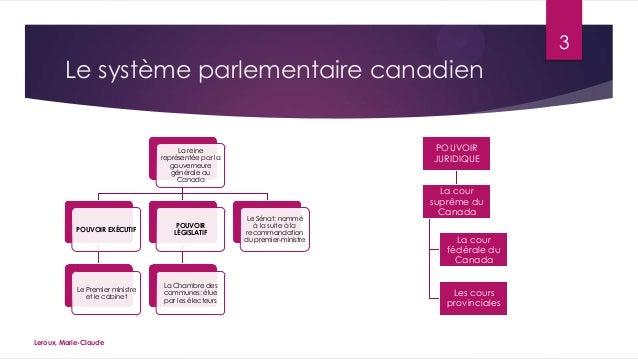 3  Le système parlementaire canadien POUVOIR JURIDIQUE  La reine représentée par la gouverneure générale au Canada  POUVOI...