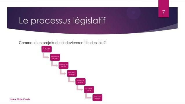 Le processus législatif Comment les projets de loi deviennent-ils des lois? Première lecture  Deuxième lecture  Examen en ...