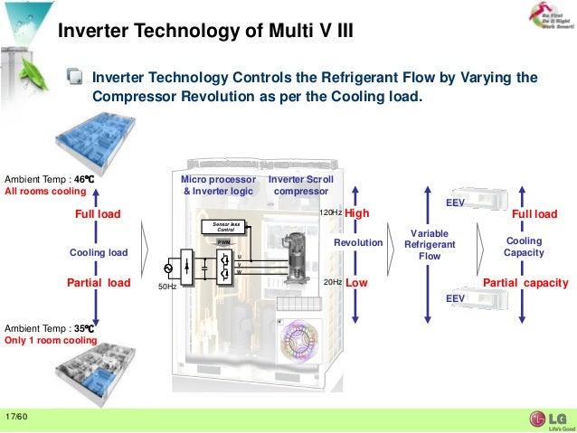VRF system presentation !